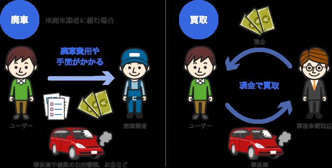廃車と買取の違い