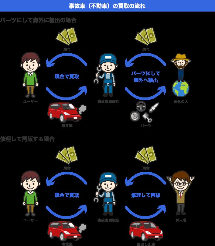 事故車(不動車)の買取の流れ